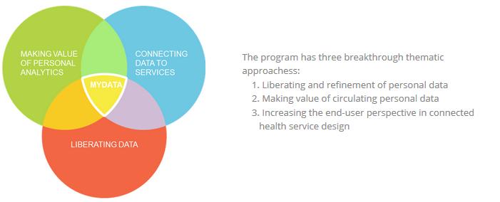 Monitieteinen Digital Health Revolution -tutkimushanke päättymässä