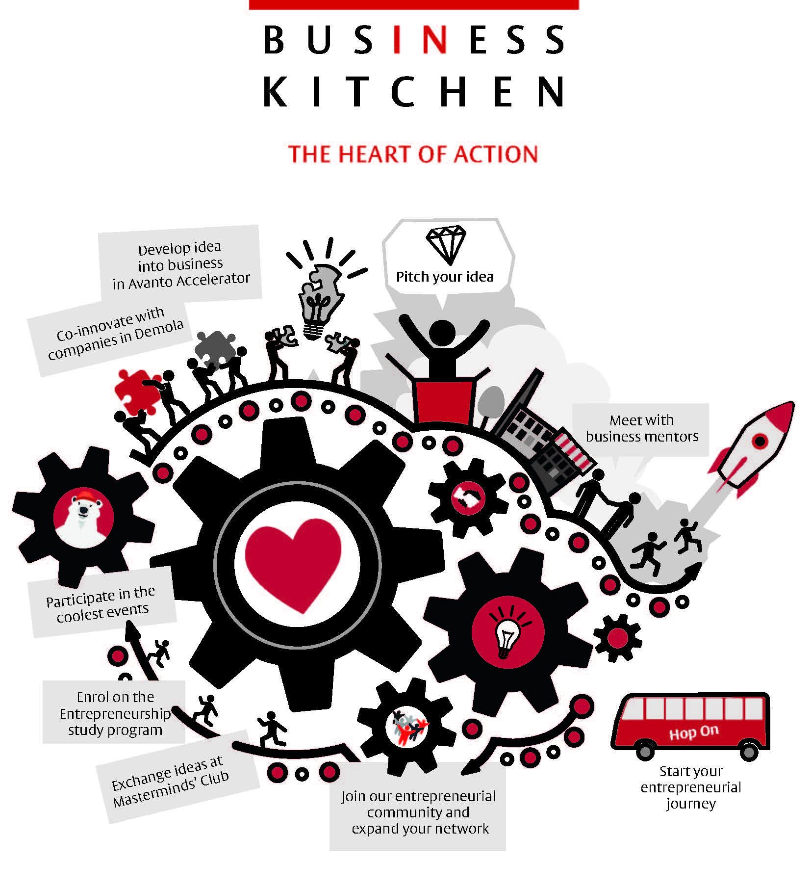 Business Kitchenin kehityshanke maalissa