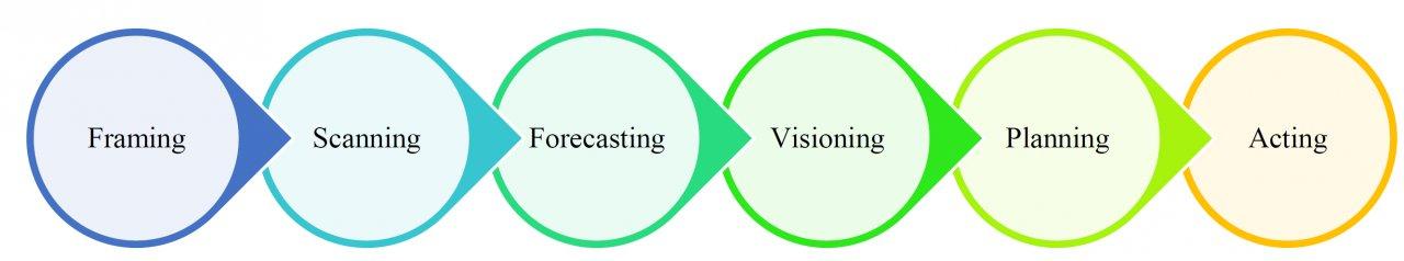 Strategic foresight and business model design workshops