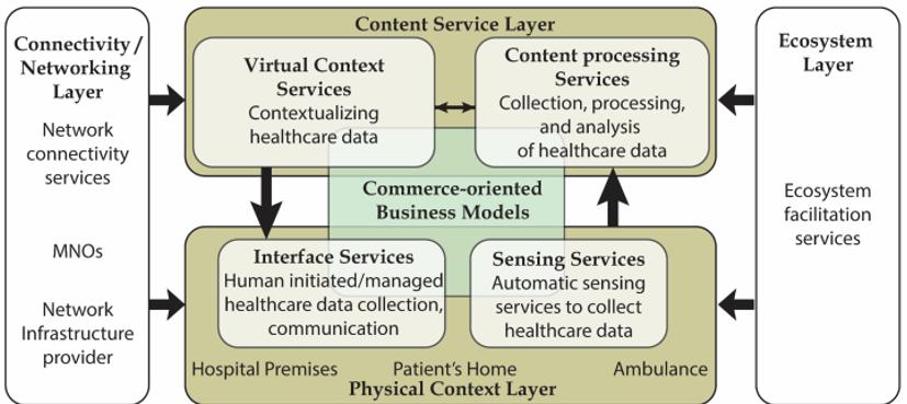 Wireless health care services co-creation platform